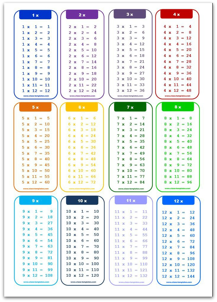 Multiplication charts for Table 12 multiplication