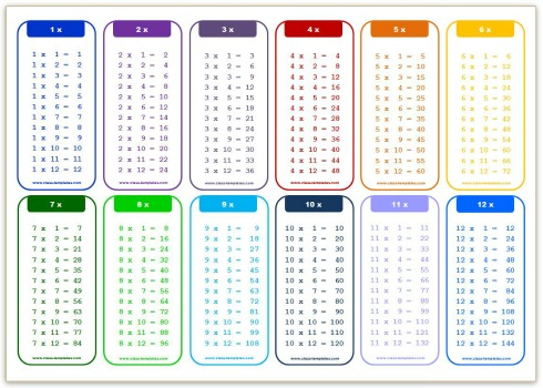 Times table chart for 12 x table