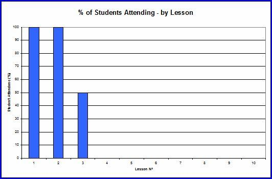 Student attendance sheets for individual lessons can be printed and ...