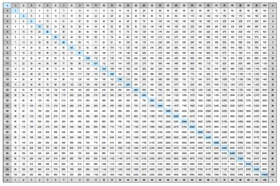 Dashing image in multiplication chart 1 100 printable